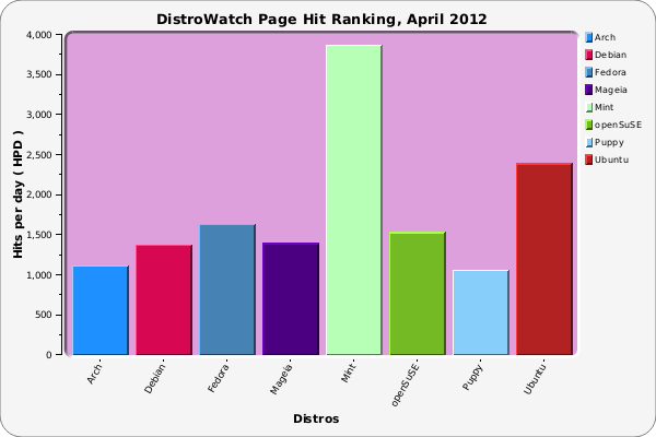 distrowatch-600x400.png